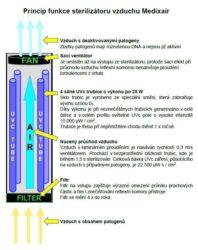 Sterilizátor vzduchu Medixair – verze pro zavěšení na stěnu(AVAU19)